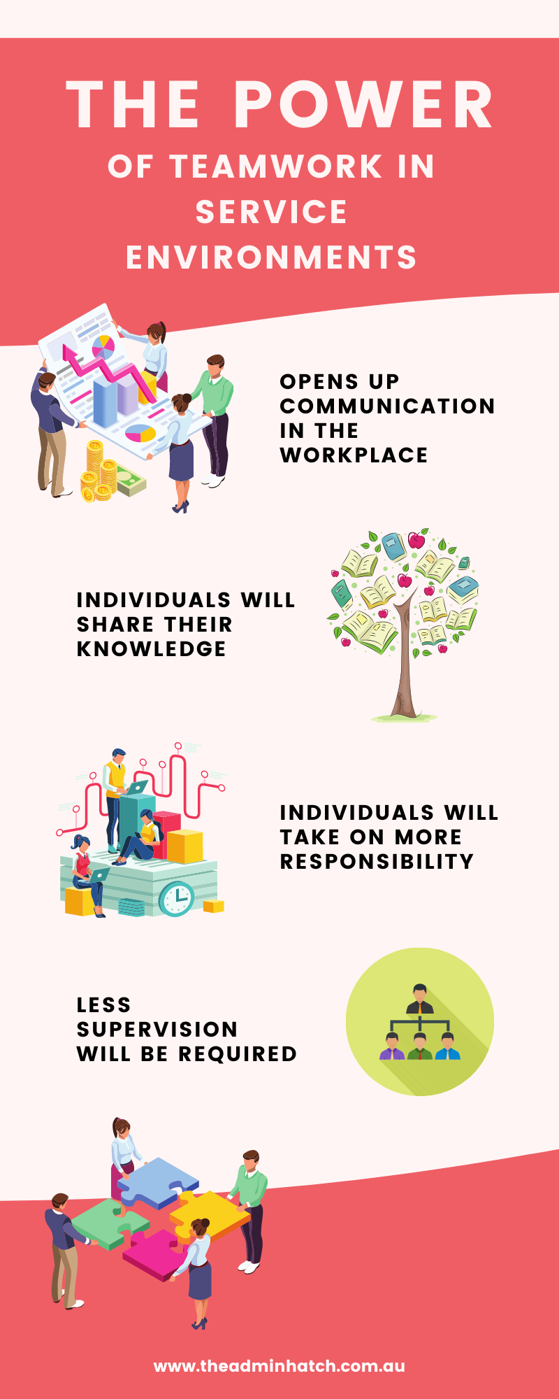 The power of teamwork in service environments - Infographic