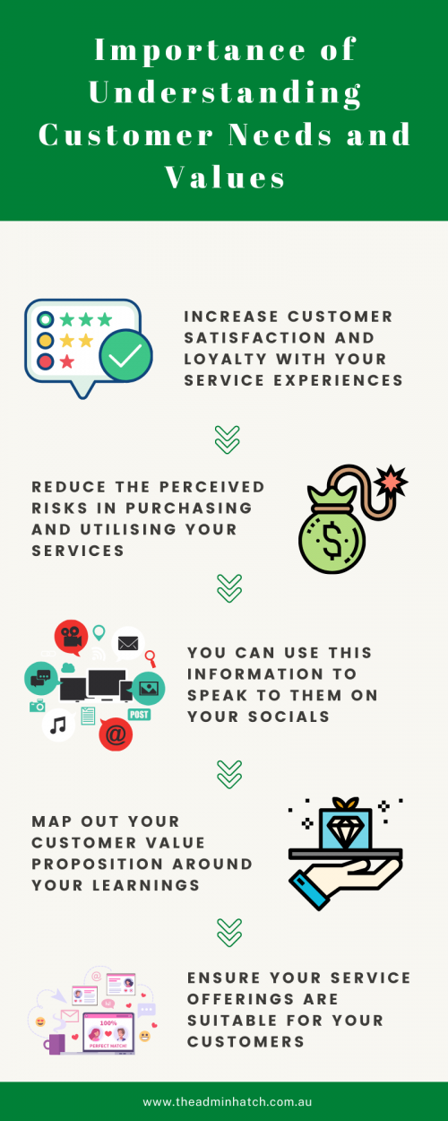 Understanding customers' psychological needs and values - infographic